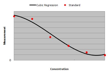 Cubic Regression - MyAssays